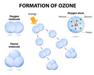 Formatoin of Ozone